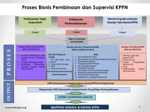 Proses Bisnis Pembinaan dan Supervisi KPPN.