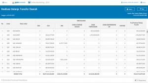Monitoring Belanja Transfer ke Daerah pada OM-SPAN