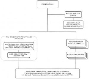 Struktur Tim Penyuluh Perbendaharaan.