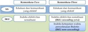 Contoh IKU non-cascading I