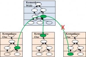 Cascading sasaran strategis pada peta strategi.