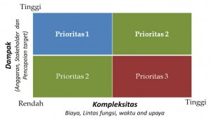 Pemilihan prioritas Inisiatif Strategis.