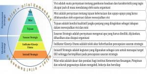 "Piramida Penyelarasan Strategi berbasis ""Balanced Scorecard"""