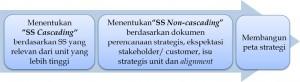 Proses penyusunan Sasaran Strategis dalam Peta Strategi.